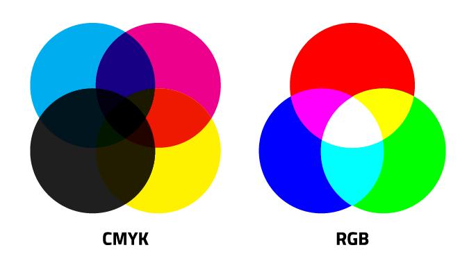 ¿Cuál es la diferencia entre RGB y CMYK?